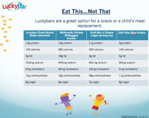 Introducing Luckybars™ – Protein Bars for Kids